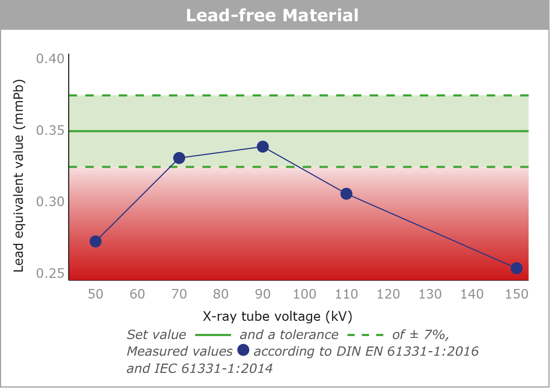 The diplayed graphs illustrate the relationship between the different materials over the entire X-ray tube voltage range of 50 - 150 kV (measured in accordance with the current standard IEC 61331-1:2014). In the case of the lead-free material, a material with elements with low atomic numbers is shown.