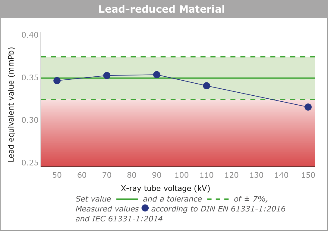 Lead equivalent value of a pure lead x-ray protective material in the 50 - 150 kV range